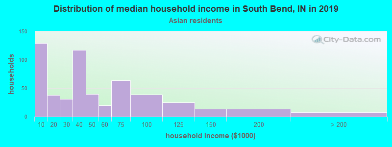 South Bend household income for Asian householders
