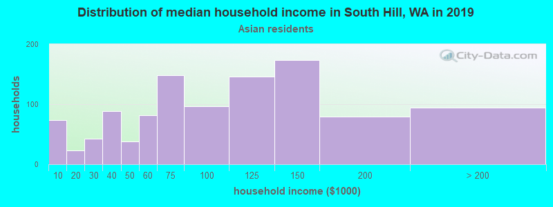 South Hill household income for Asian householders