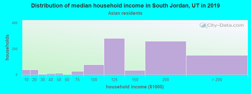 South Jordan household income for Asian householders