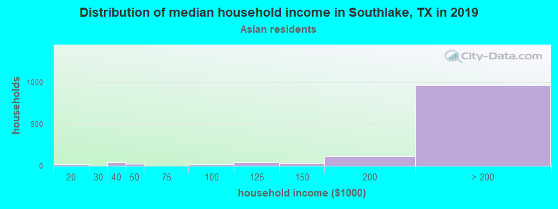 Southlake household income for Asian householders