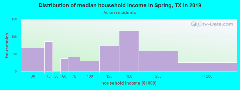 Spring household income for Asian householders