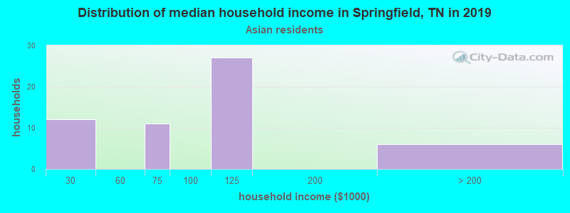 Springfield household income for Asian householders