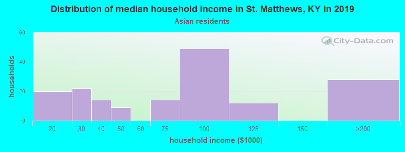 St. Matthews household income for Asian householders