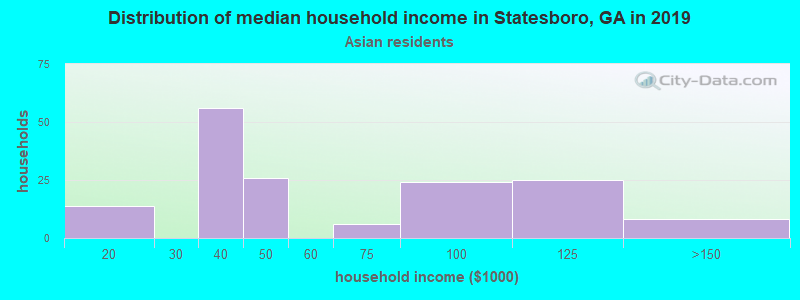 Statesboro household income for Asian householders