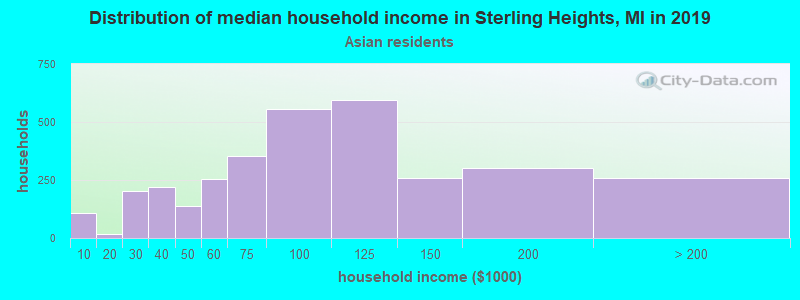 Sterling Heights household income for Asian householders