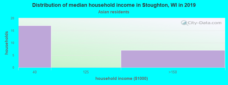 Stoughton household income for Asian householders