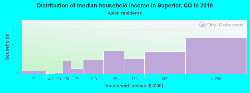 Superior household income for Asian householders