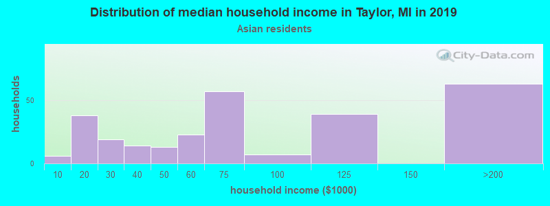 Taylor household income for Asian householders