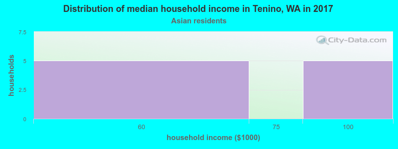 Tenino household income for Asian householders