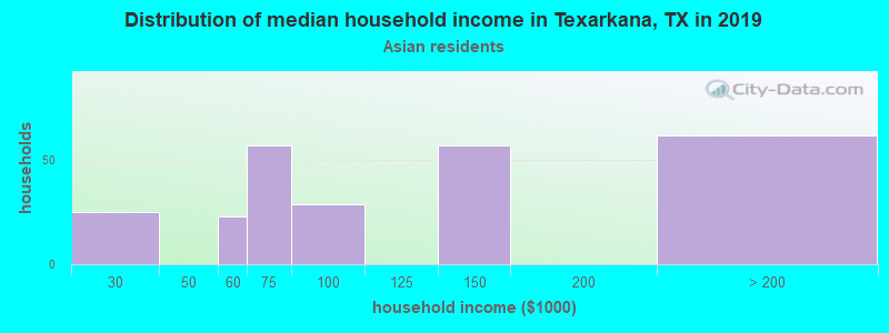 Texarkana household income for Asian householders