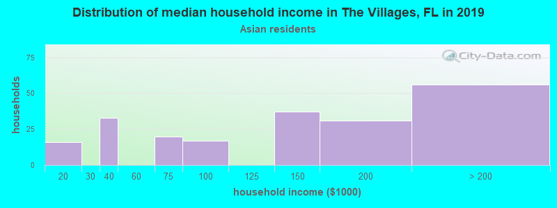 The Villages household income for Asian householders