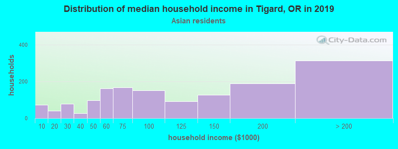 Tigard household income for Asian householders