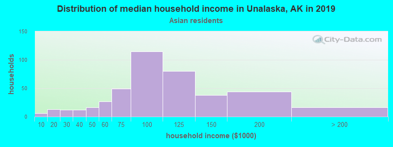 Unalaska household income for Asian householders