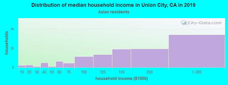 Union City household income for Asian householders