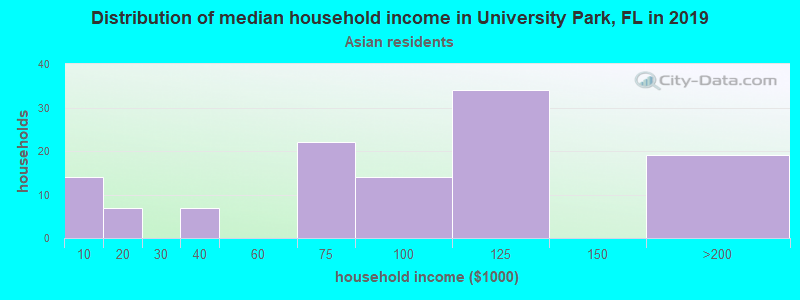 University Park household income for Asian householders