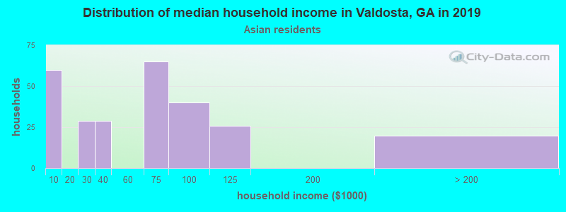 Valdosta household income for Asian householders