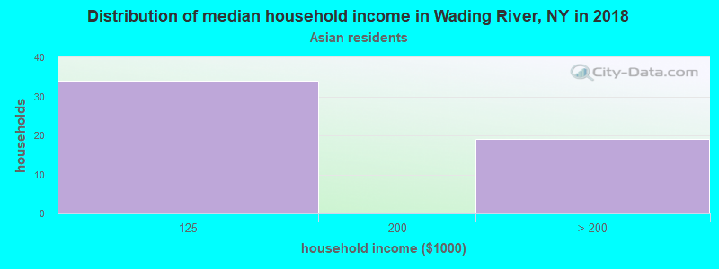 Wading River household income for Asian householders