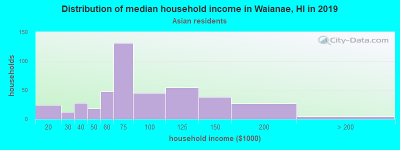 Waianae household income for Asian householders
