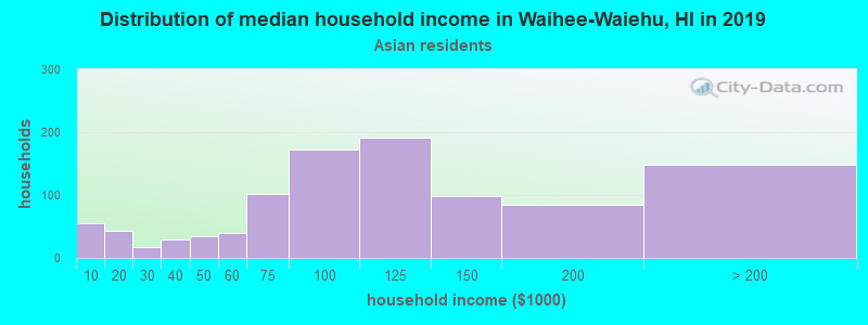 Waihee-Waiehu household income for Asian householders