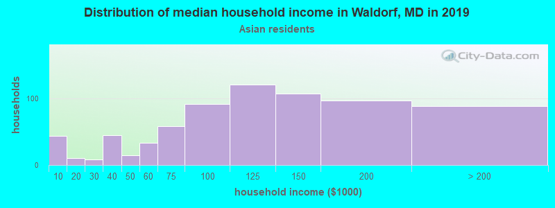 Waldorf household income for Asian householders