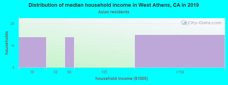 West Athens household income for Asian householders