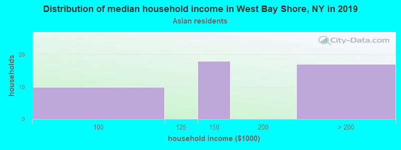 West Bay Shore household income for Asian householders