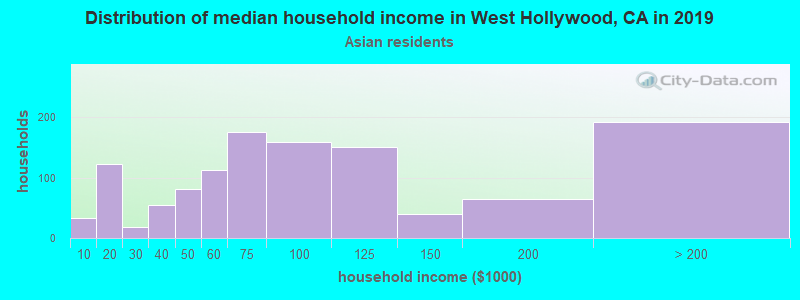 West Hollywood household income for Asian householders
