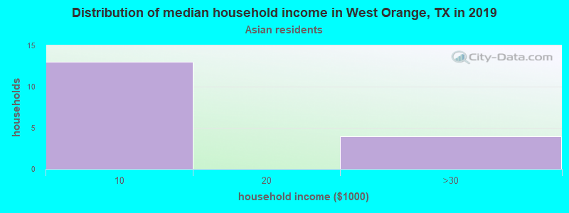 West Orange household income for Asian householders
