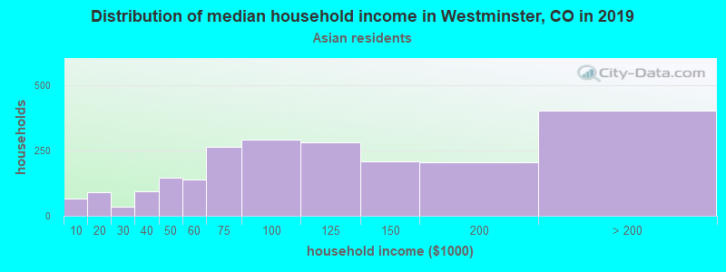 Westminster household income for Asian householders