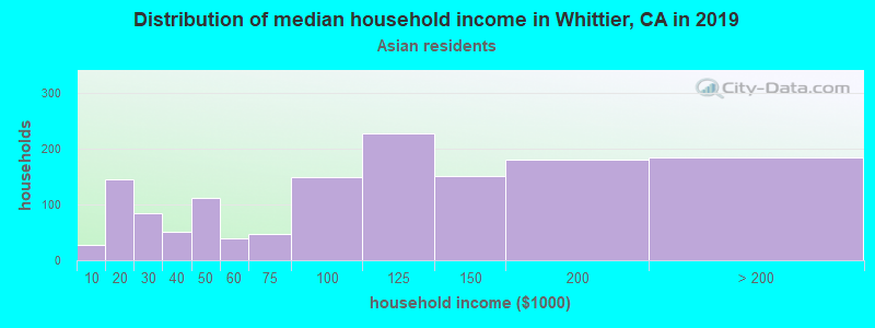 Whittier household income for Asian householders