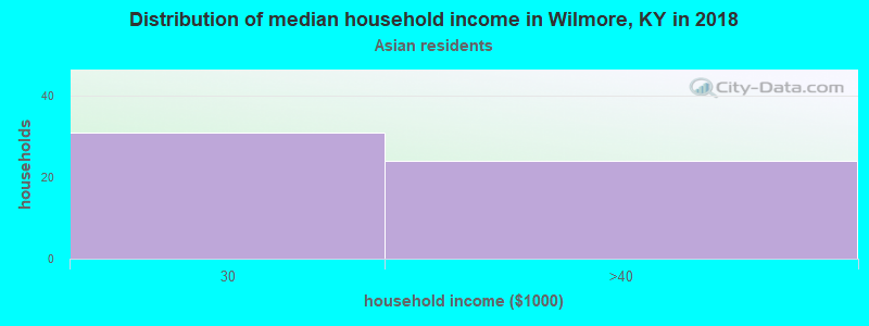 Distribution of median household income in Wilmore, KY in 2017