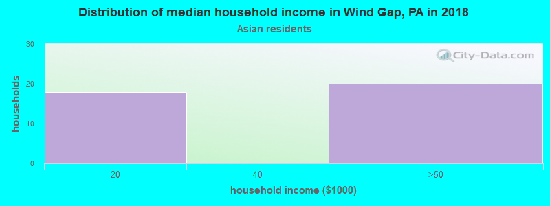 Wind Gap household income for Asian householders