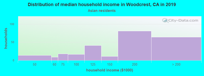 Woodcrest household income for Asian householders
