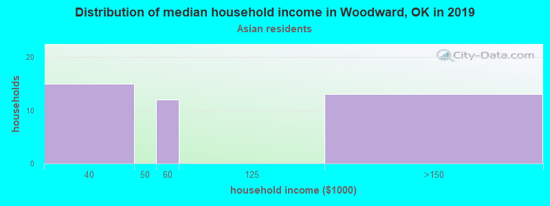 Woodward household income for Asian householders