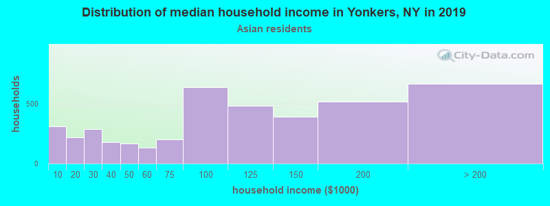 Yonkers household income for Asian householders