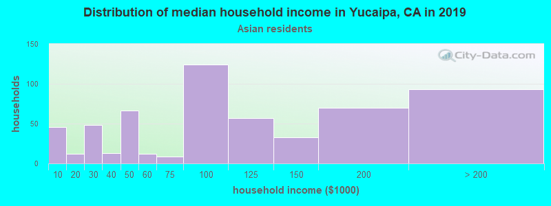 Yucaipa household income for Asian householders