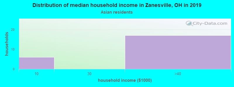 Zanesville household income for Asian householders