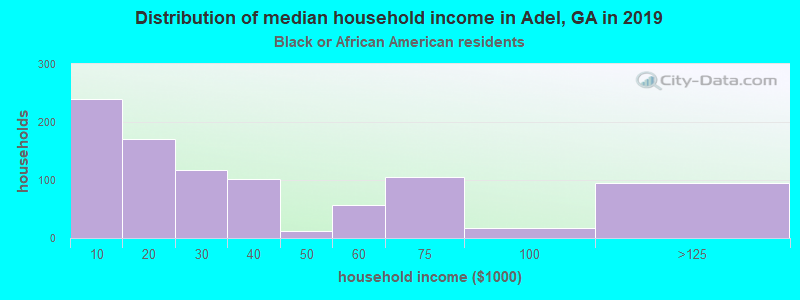 Adel household income for Black householders