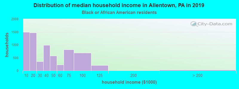 Allentown household income for Black householders
