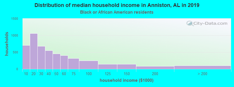 Anniston household income for Black householders