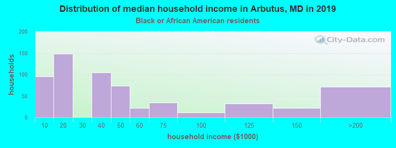 Arbutus household income for Black householders