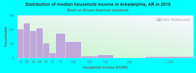 Arkadelphia household income for Black householders