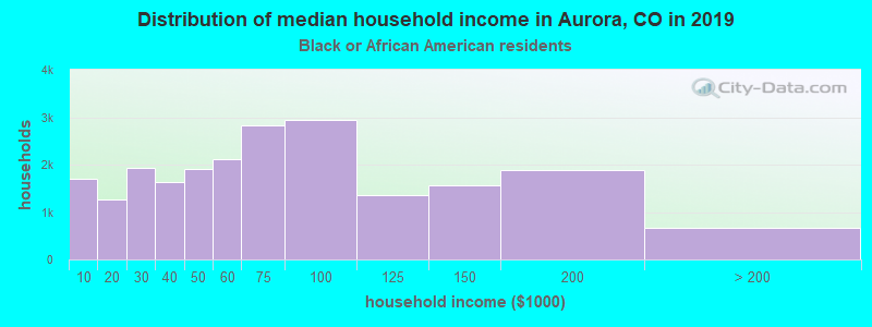 Aurora household income for Black householders