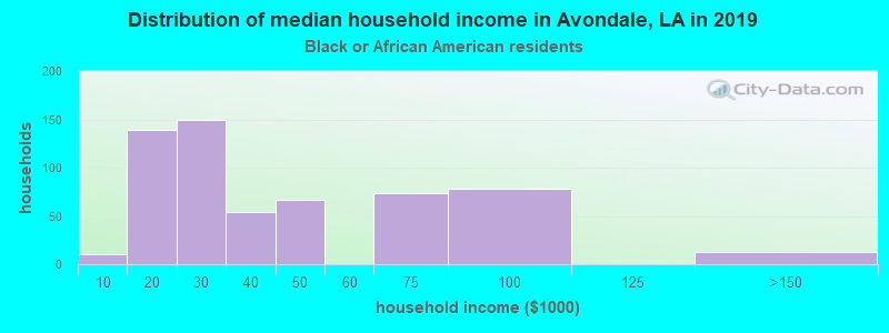 Avondale household income for Black householders