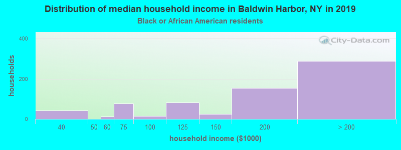 Baldwin Harbor household income for Black householders
