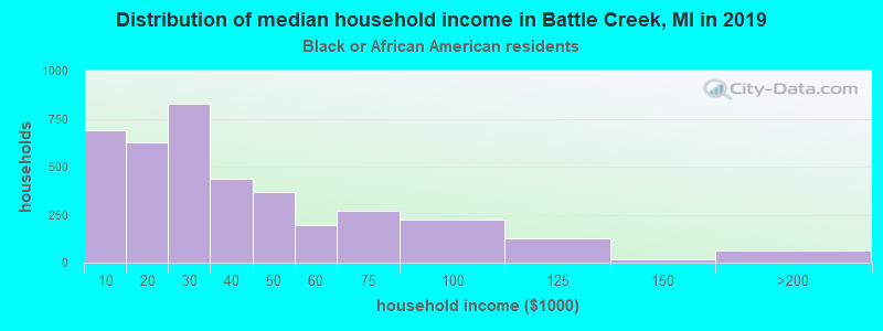 Battle Creek household income for Black householders