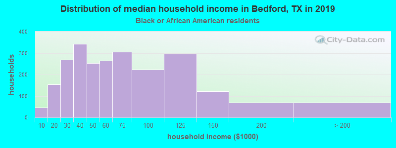 Bedford household income for Black householders