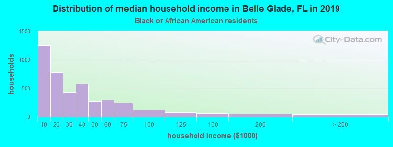 Belle Glade household income for Black householders