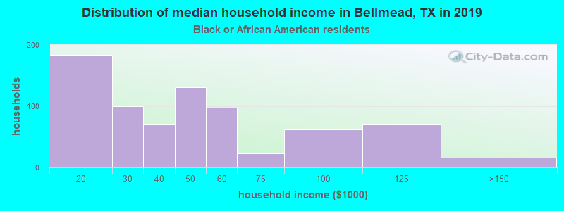 Bellmead household income for Black householders