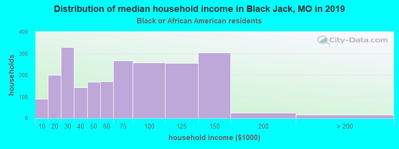 Black Jack household income for Black householders